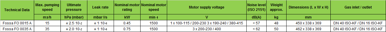 Busch Fossa Vacuum Pumps Specifications