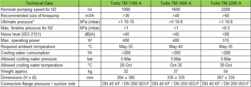 Busch Turbo Vacuum Pumps Specifications
