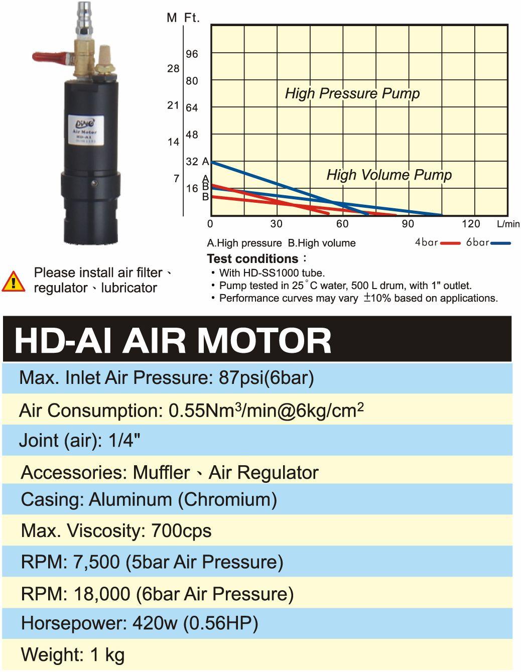 DINO HD-A1 Air motor